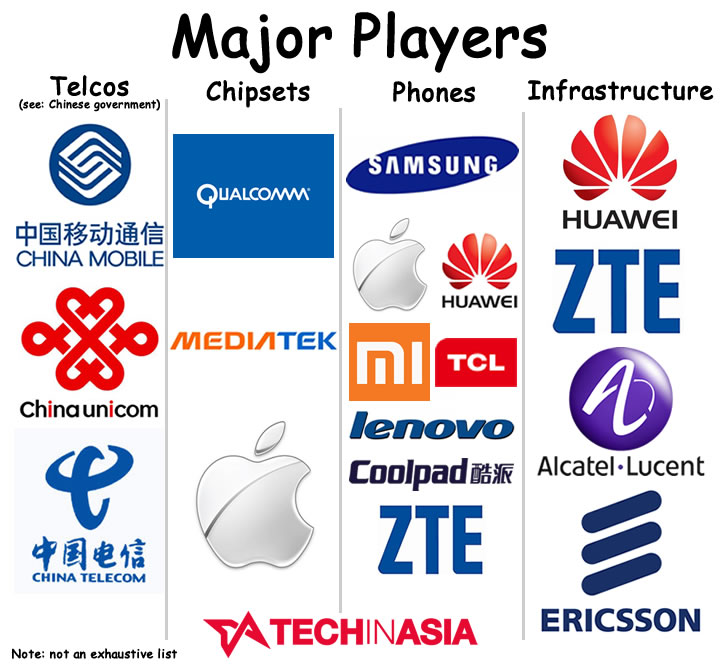 china telecom players