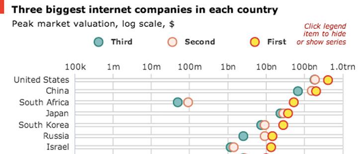 economist-chart-companies