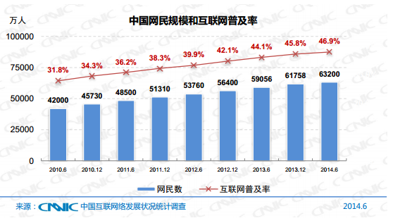 China internet penetration ratio all personal