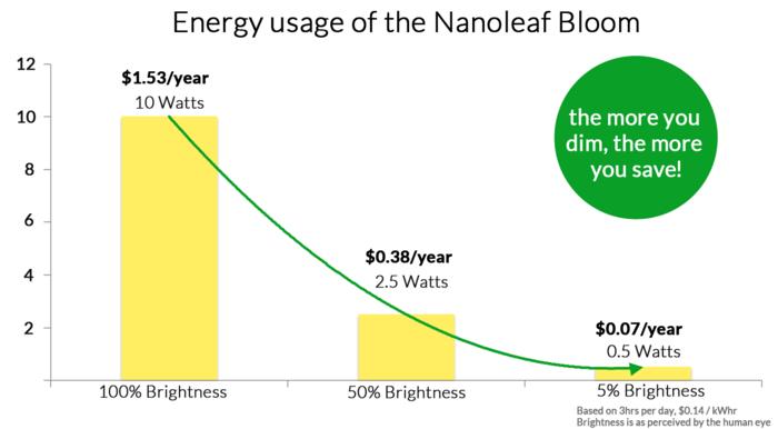 nanoleaf bloom