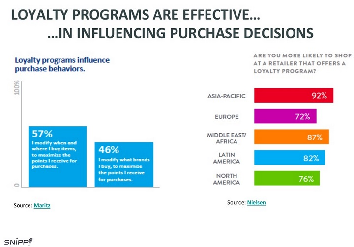 loyalty programs in indian retail The increasing competition in retail is forcing brands to re-evaluate how they  deliver value and stay relevant to consumers.