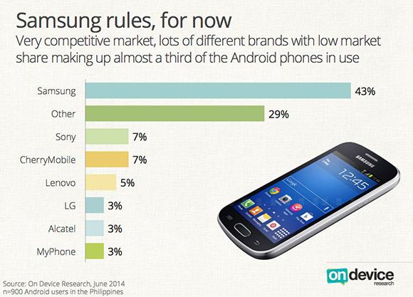 Samsunglead