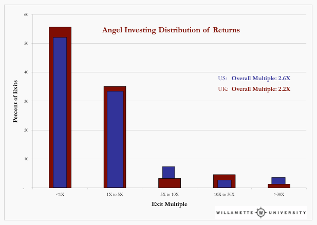 angel seed investments us uk