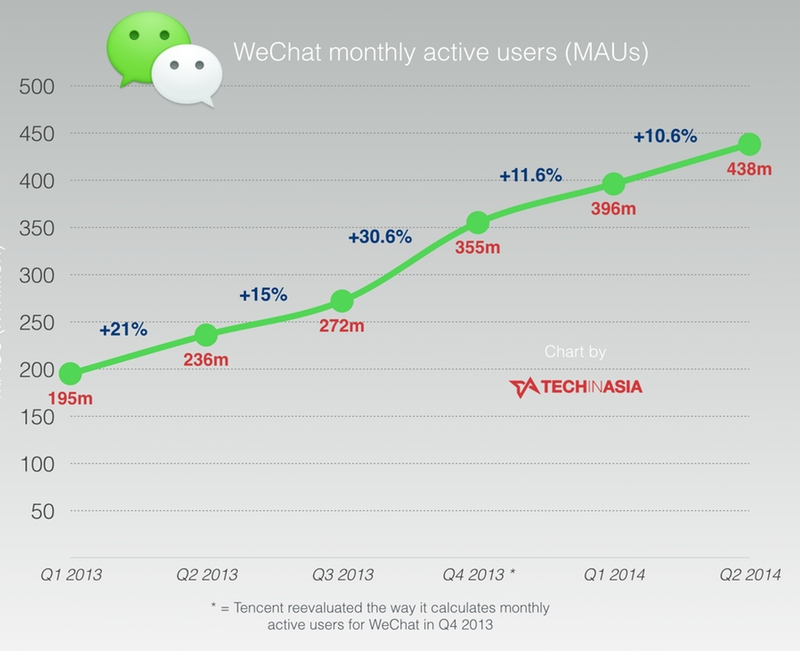 WeChat reaches 438 million monthly active users as growth slows