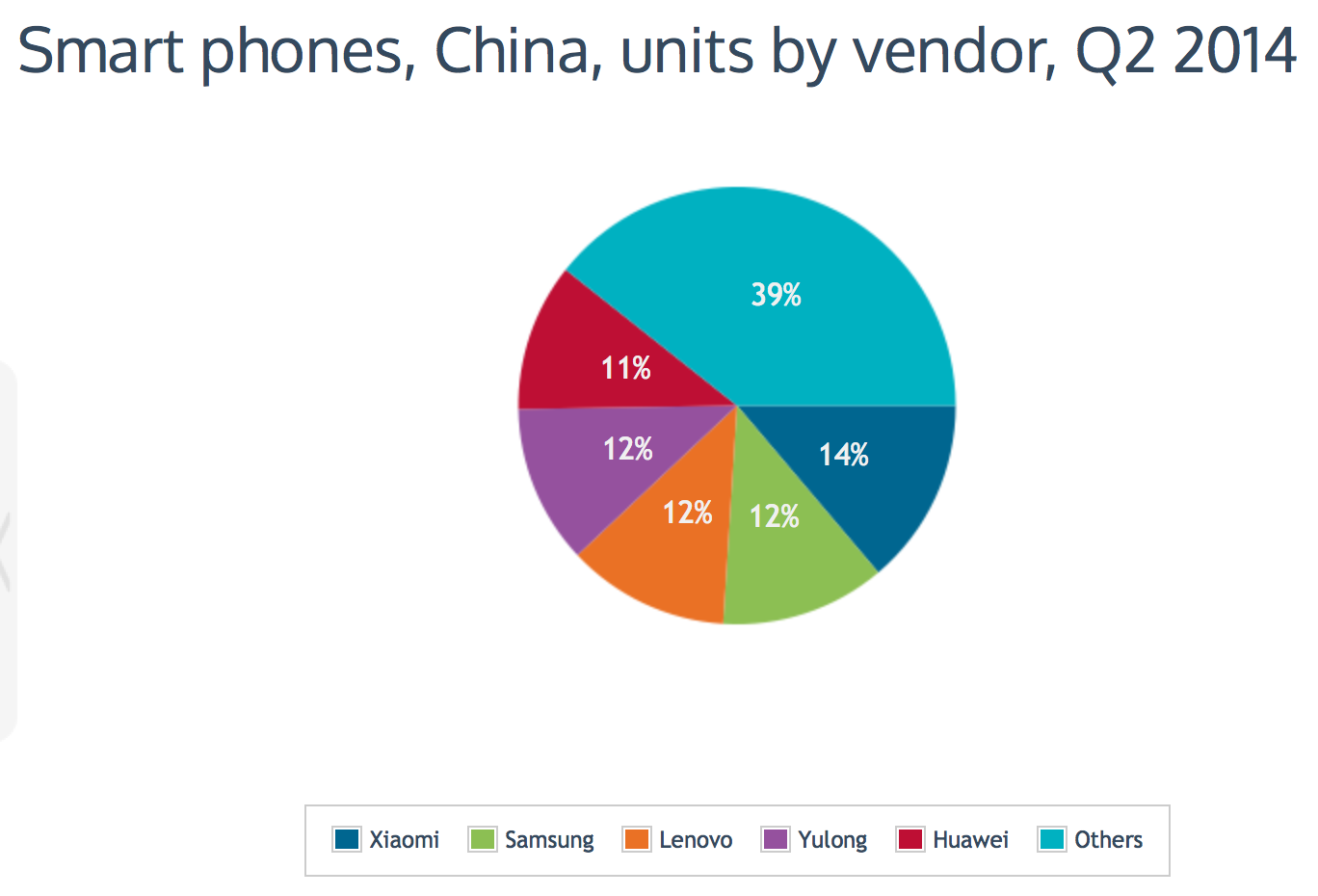 Xiaomi leaps over Samsung, is now China's biggest smartphone brand, Q2 2014