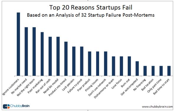 startup-failure-post-mortem-top-reasons