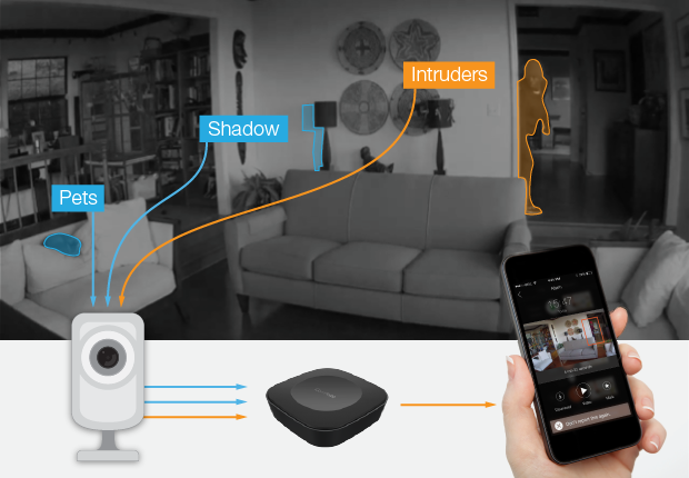campoint brings smart image recognition to home security