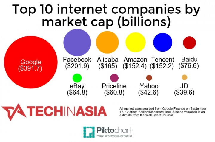 Alibaba IPO will make it the biggest web company in China