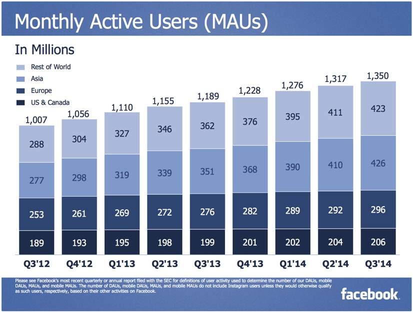 Facebook Grows To 426 Million Active Users In Asia