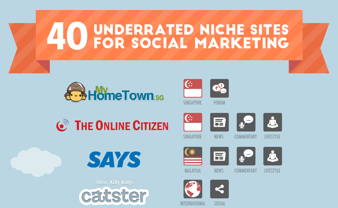 40 underrated niche sites for online marketing