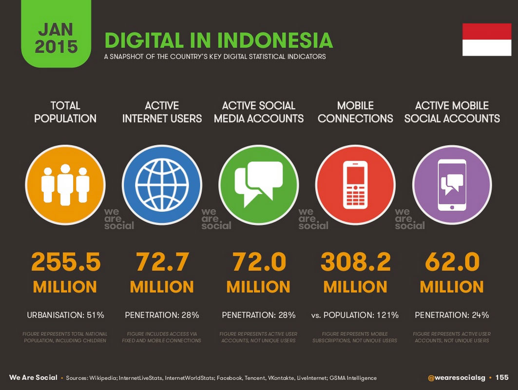 10 clever ways to get your startup noticed in Indonesia