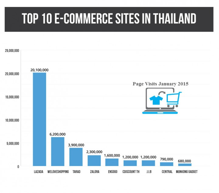 10 ecommerce sites in thailand you need to sell on right now for Top 10 online selling sites