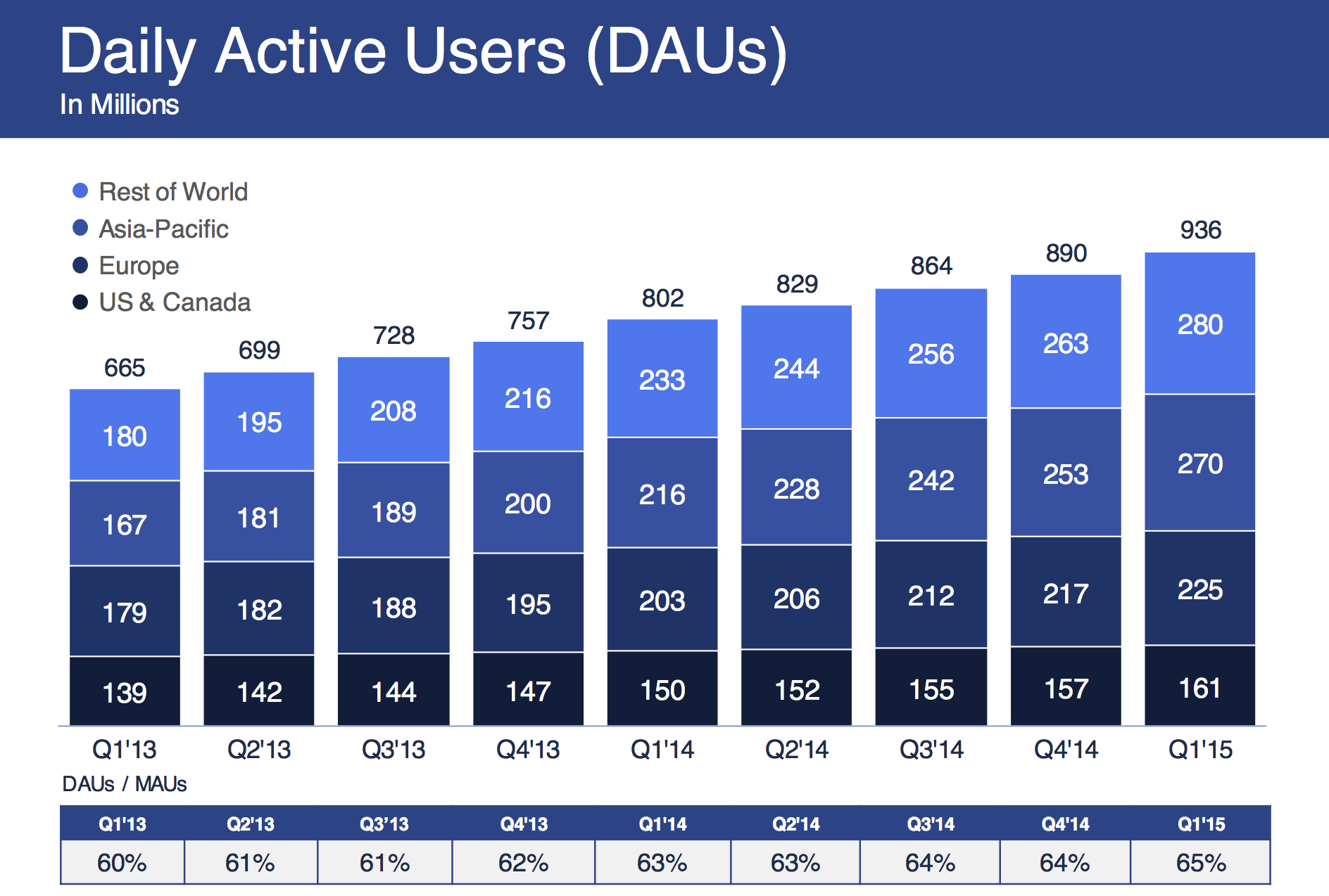 Facebook grows to 270M daily active users in Asia, up 25% ...