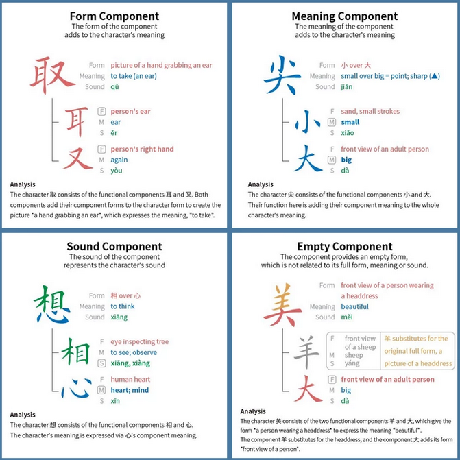 Outlier Linguistics Is Teaching How Chinese Characters Work - Chinese language chart