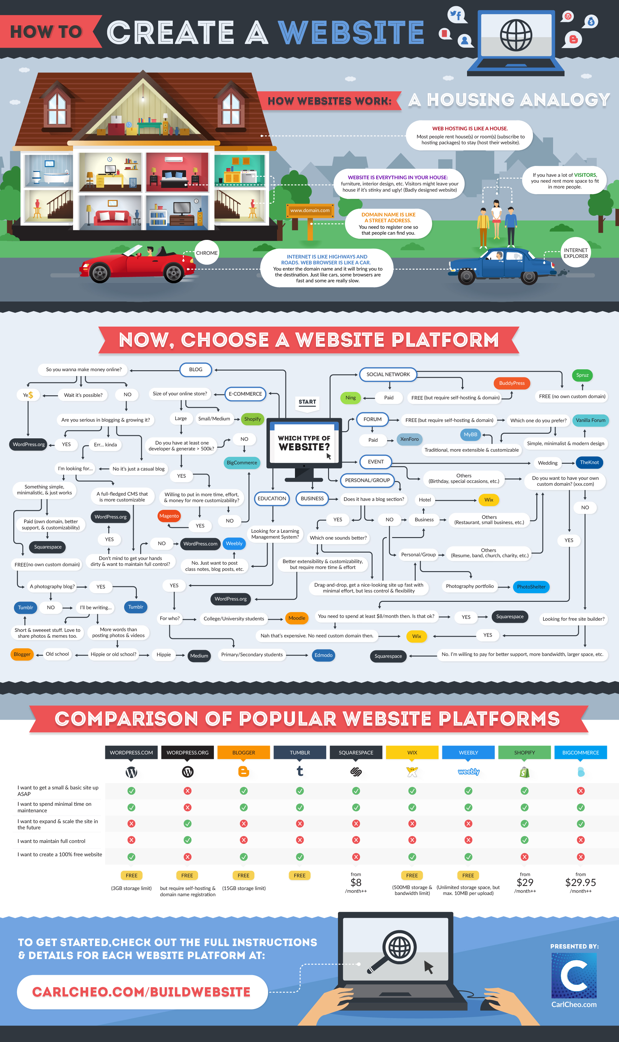 A beginner's guide to creating a website (Infographic)