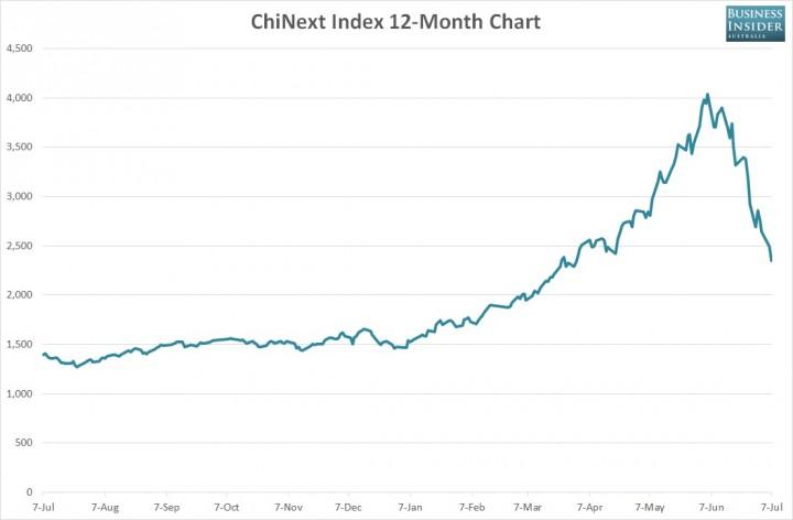 Chinese stock news обвал российского фондового рынка
