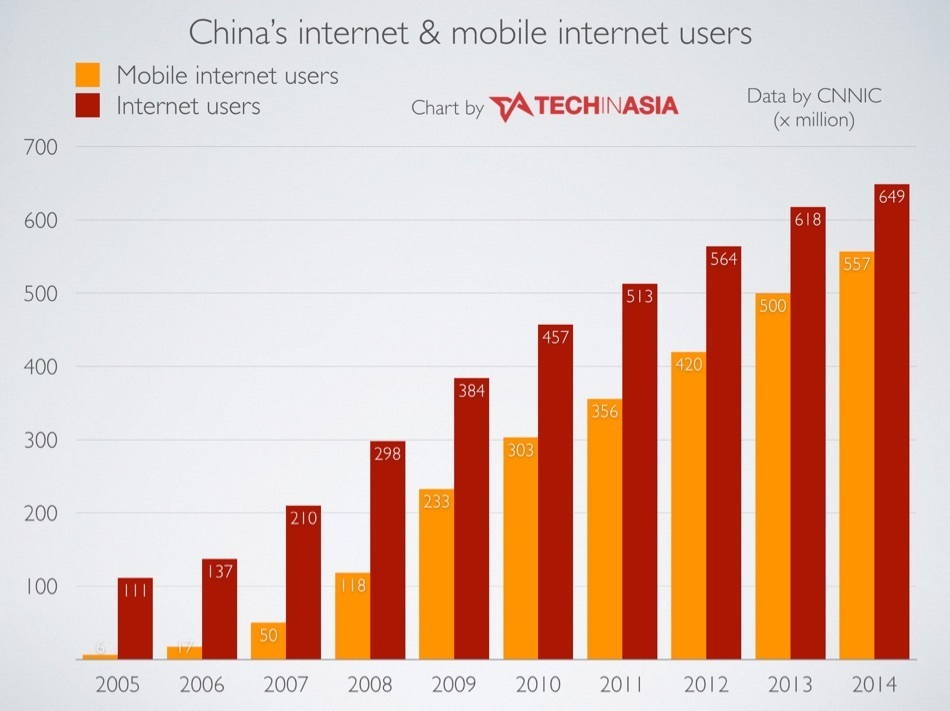 In China, 50% of ecommerce spending will be on mobile in 2015