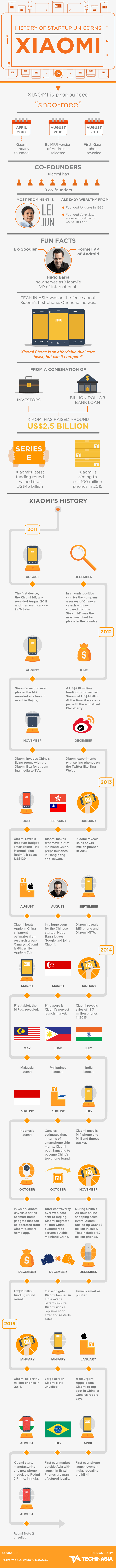 Inspiring Startup Story Xiaomi Mobile Phone Company - Infographic