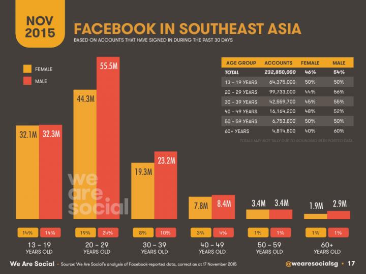 Broadband penetration philippines 2018