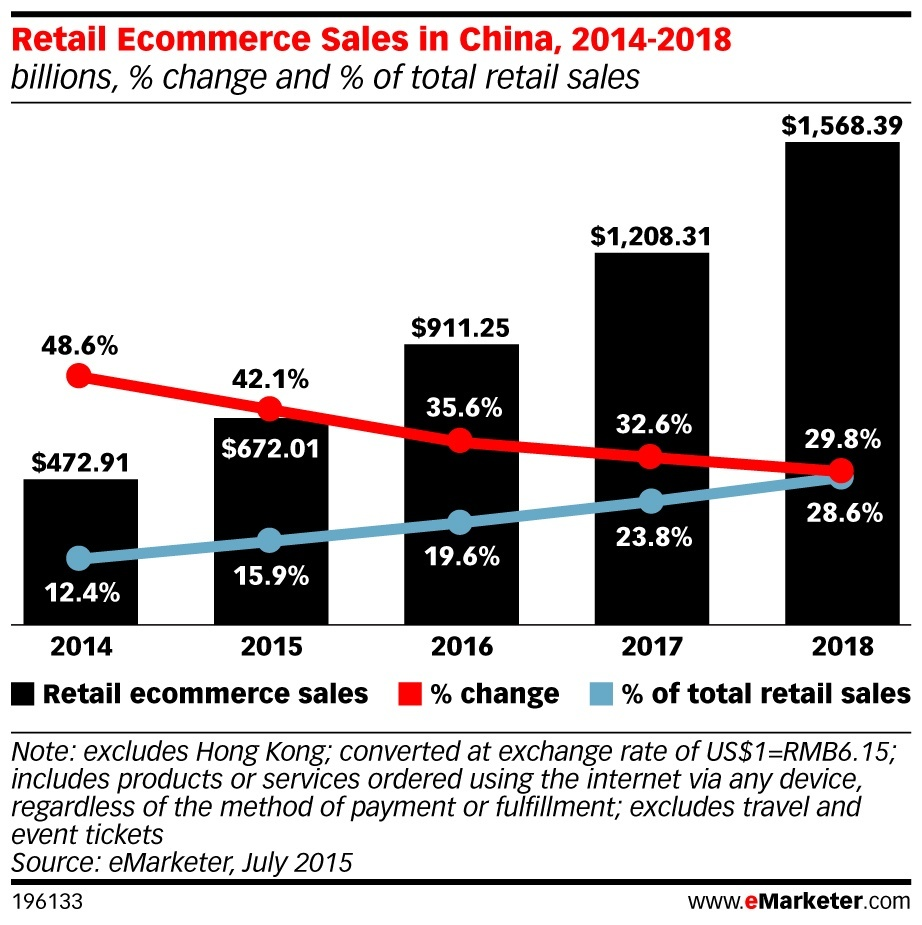 ecommerce in china This is a list of the world's largest internet companies by revenue and market guangzhou, guangdong, china: 18: b2w: e-commerce: $329: 2016: 2,376: $330: rio de.