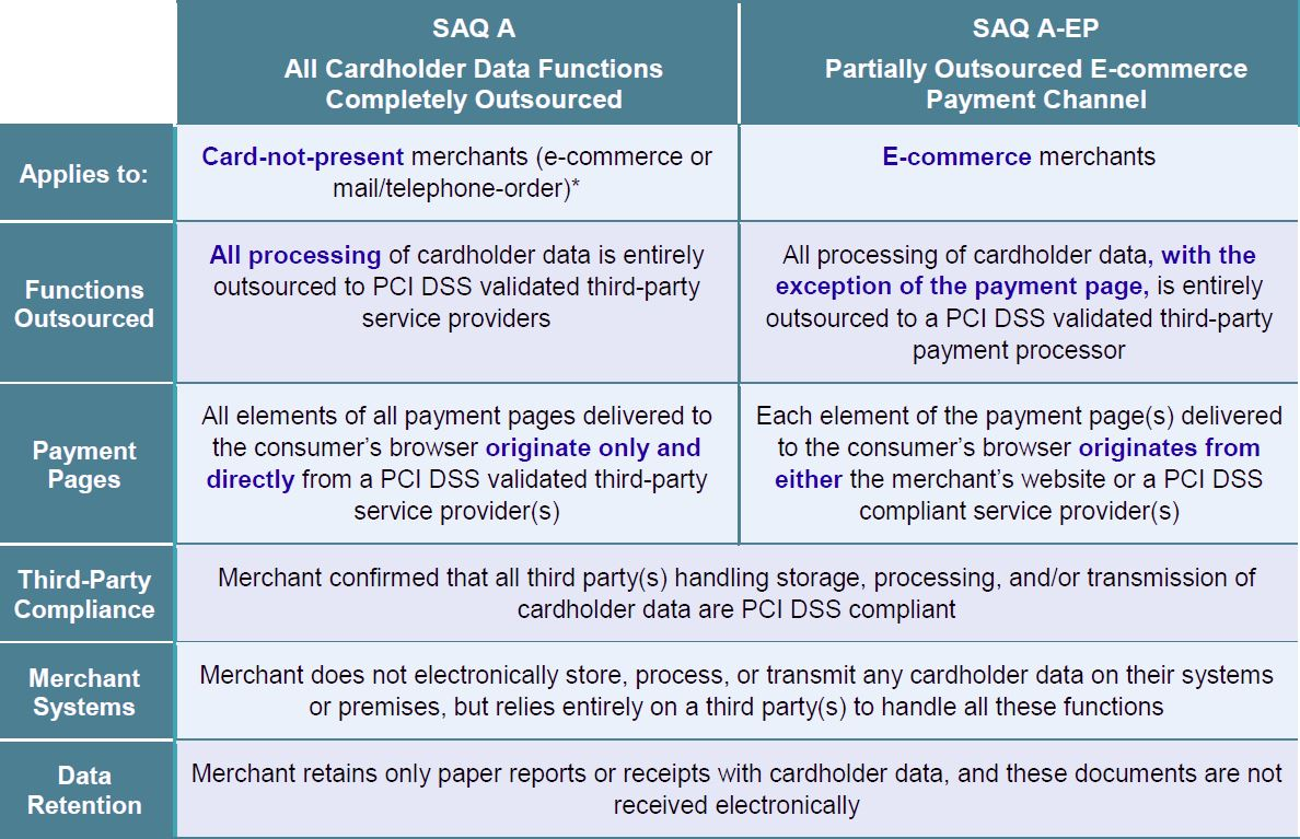 Pci 31 compliance with stripe and braintree for startups saq a aep understanding saqs v3 2015 04 1betcityfo Gallery