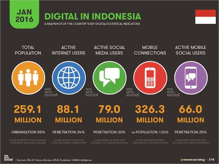 wearesocial-2016-indonesia-215