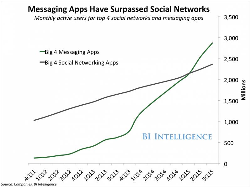 messaging-apps-surpass-social-network