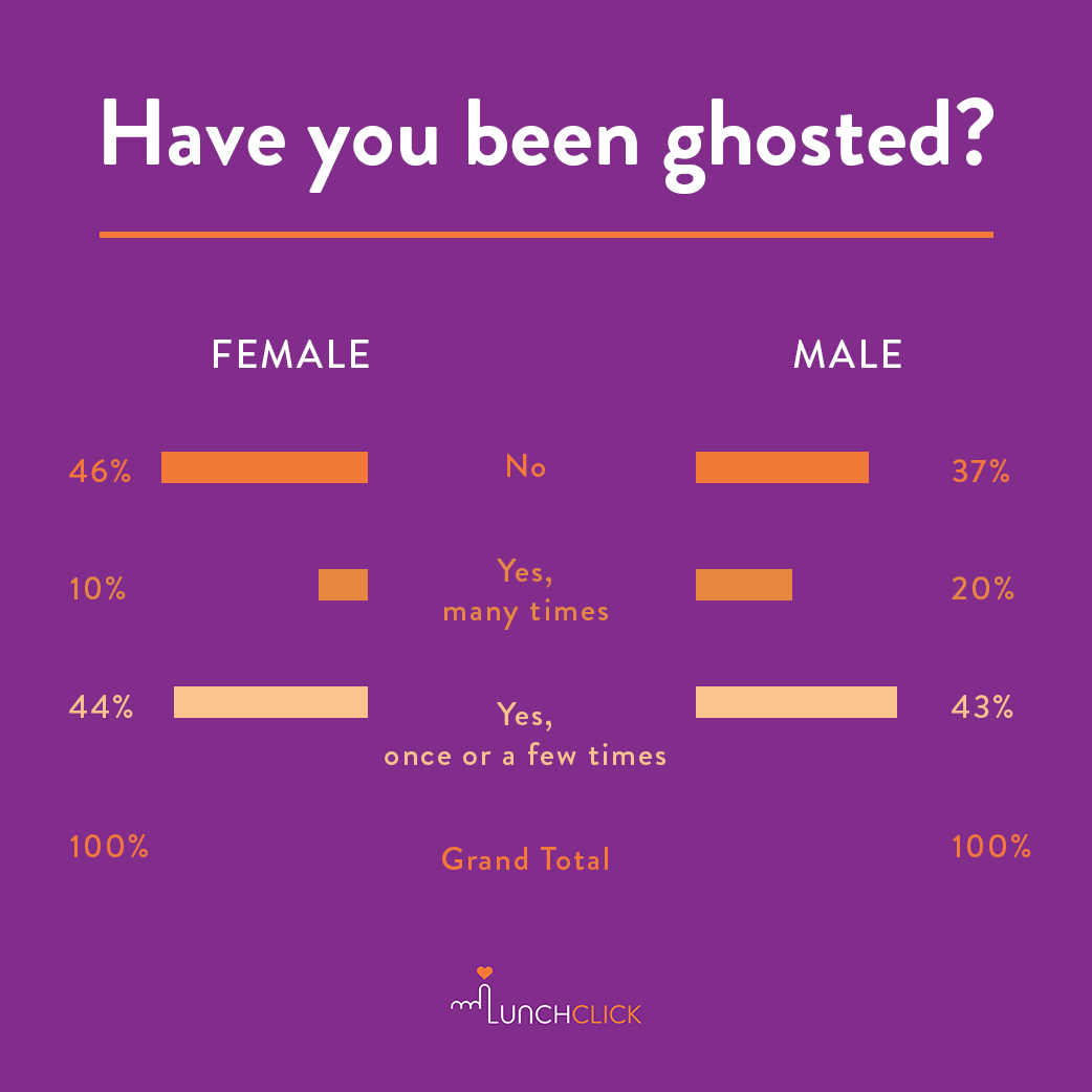 have i been ghosted dating