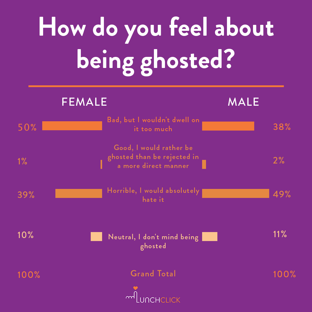 What does being ghosted mean