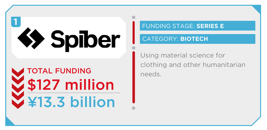 Here are the 15 most-funded Japanese startups (INFOGRAPHIC)