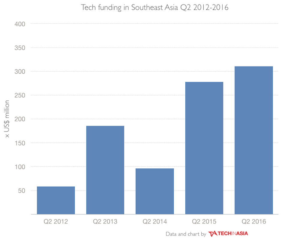 SEA quarterly reports - investments data CHARTS.001