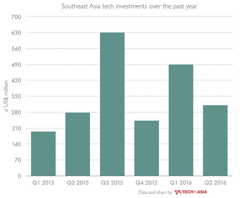 SEA quarterly reports - investments data CHARTS.002