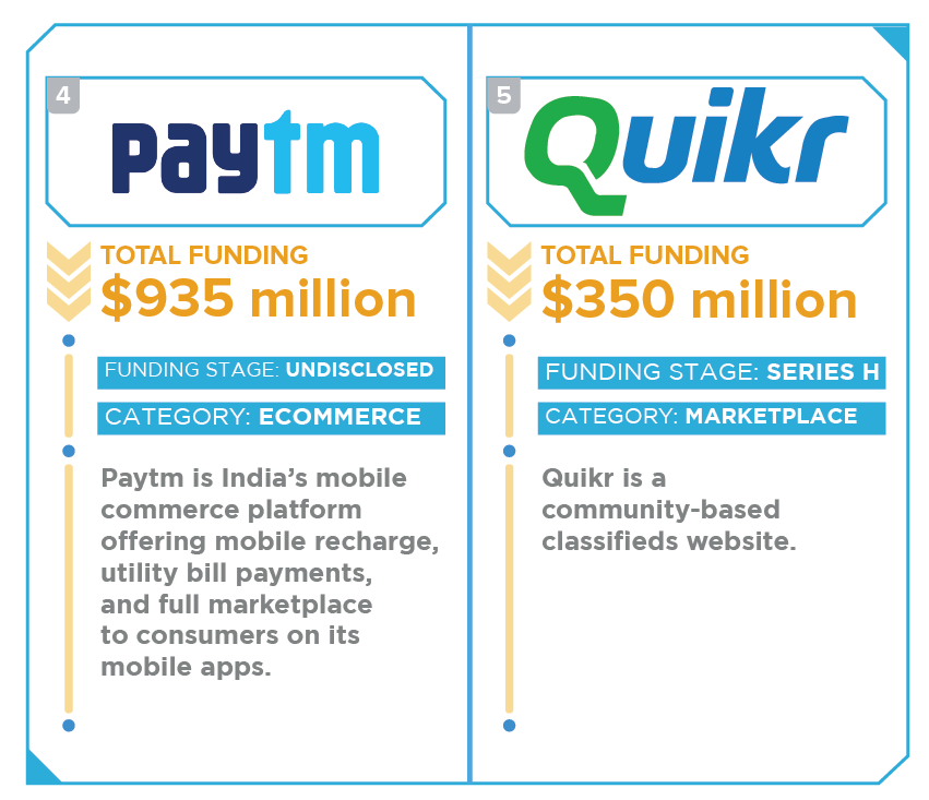 startups-in-india