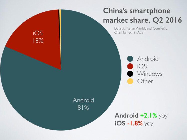 Apple Surpassed By Xiaomi Huawei In China As IPhone