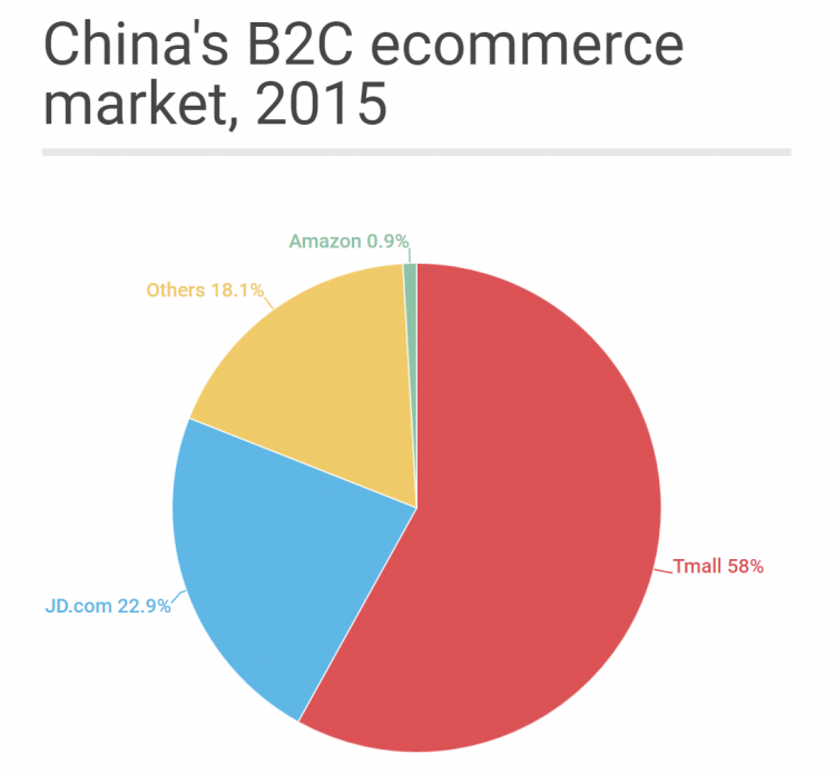 china-b2c-ecommerce-market-share