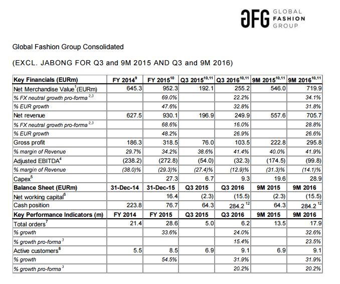 Global Fashion Group's consolidated earnings for 2016 so far