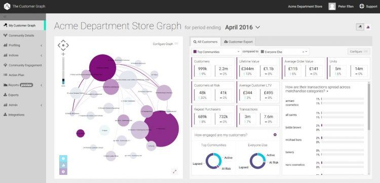 Analytics dashboard for Acme department store. Photo credit: Big Data For Humans.