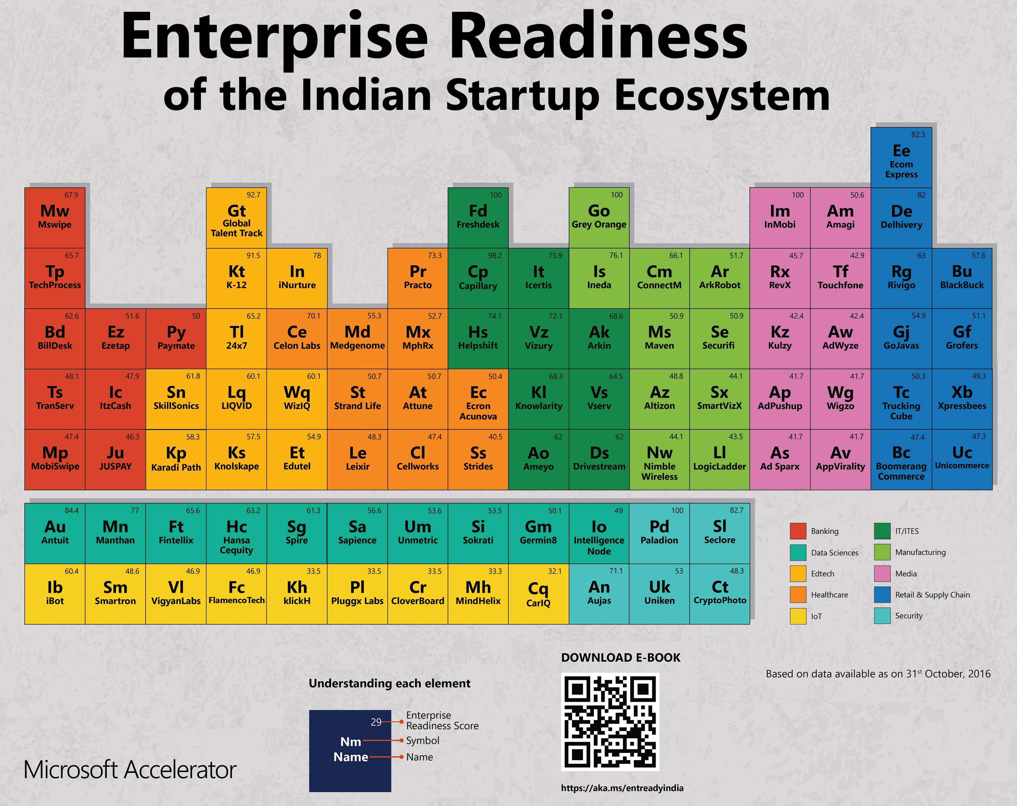 indian-startups-periodic-table