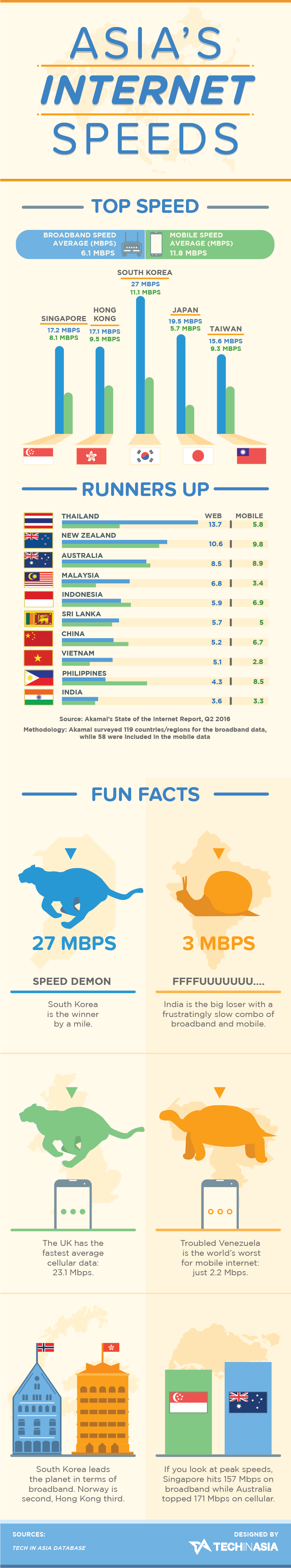 Asia's mobile and broadband internet speeds (Infographic)