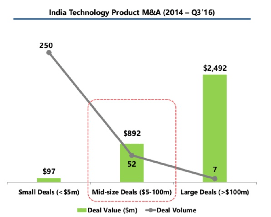 india-startups-mergers-and-acquisitions-1