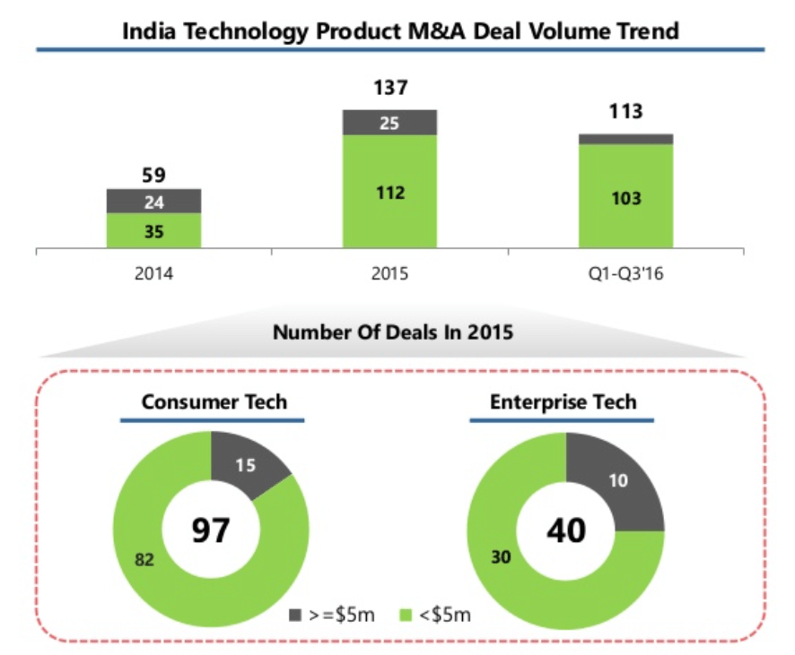 india-startups-mergers-and-acquisitions-2