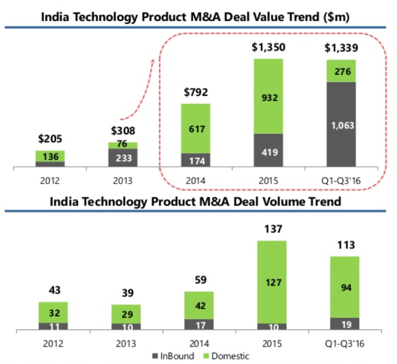 india-startups-mergers-and-acquisitions-3