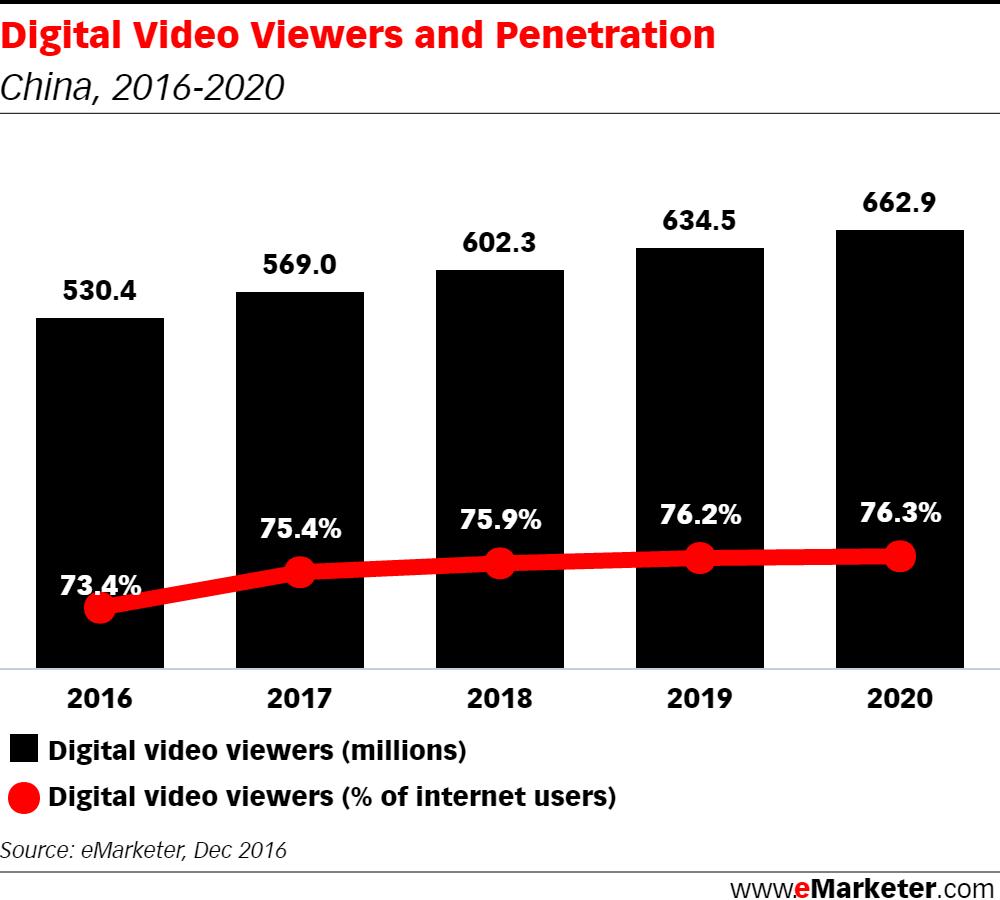 2 billion tune in to online videos in 2016, half in Asia