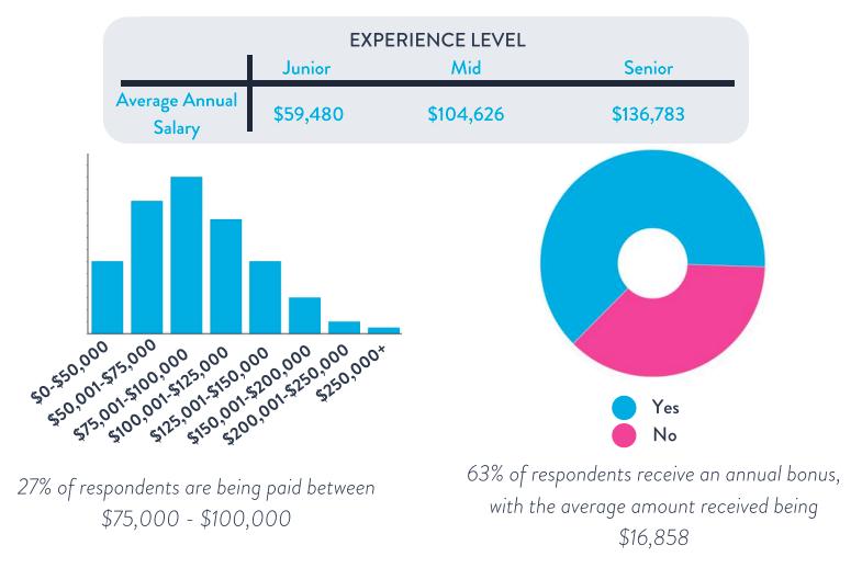 Data scientist salaries in Singapore revealed
