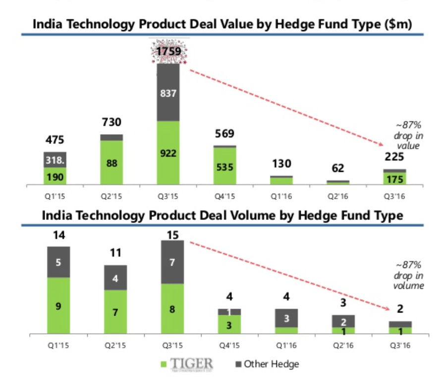 Tiger Global, other hedge funds fall of the cliff in India