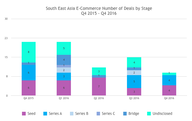 deal-types-ecommerce-sea-2016