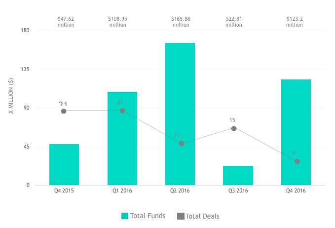 total-funds-total-deals-ecommerce-sea-2016-2