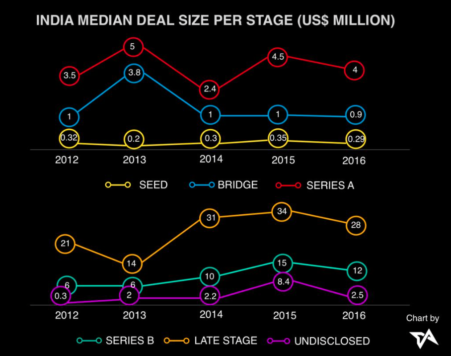 Asia-tech-funding-India-median-deal-size