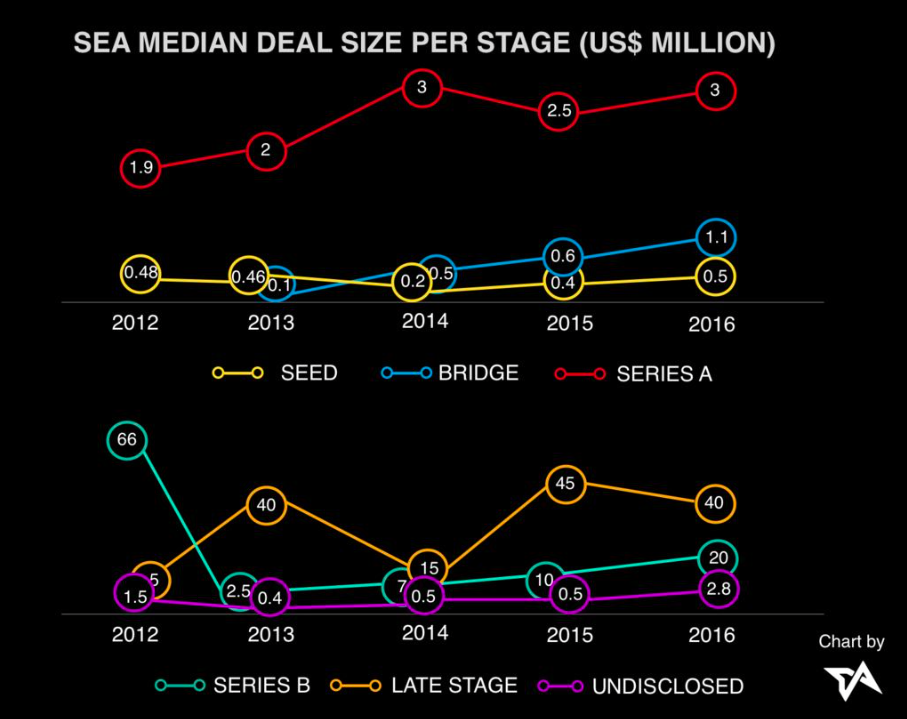 Asia-tech-funding-SEA-median-deal-size
