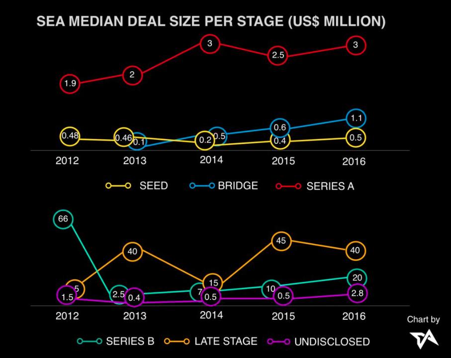 Asia-tech-funding-SEA-median-deal-size